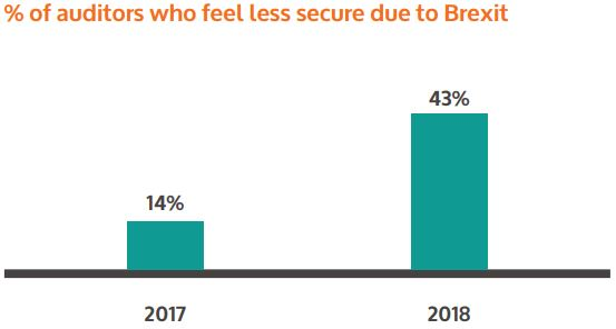 Of-auditors-who-feel-less-secure-due-to-brexit