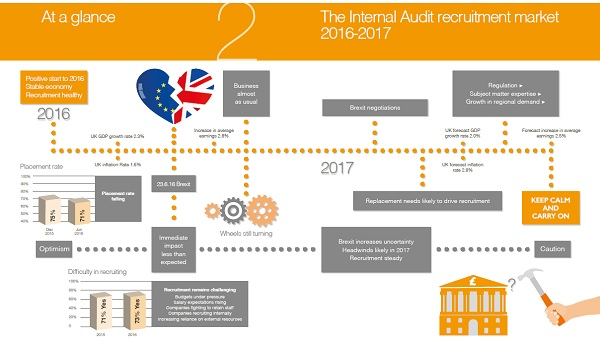 Internal Audit - 2017 Salary Guide and Market Report