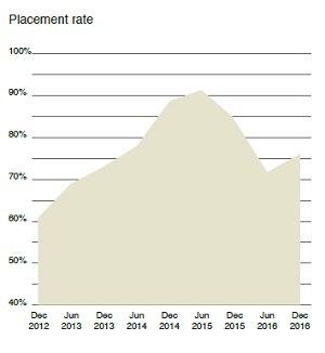 Rate of placement risk 2017