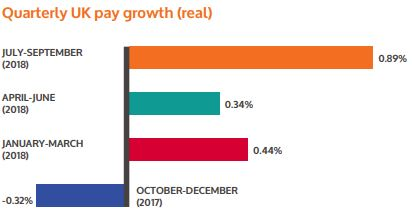 Quarterly UK pay growth (real)